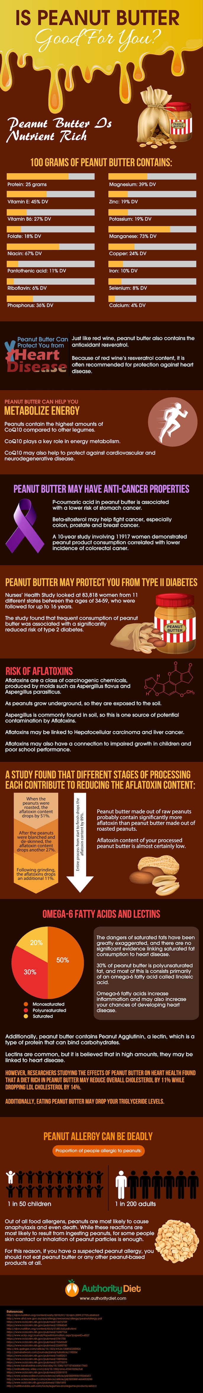 peanut-butter-good-infographic